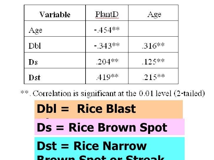 Dbl =  Rice Blast Disease Ds = Rice Brown Spot Dst = Rice Narrow Brown Spot or Streak
