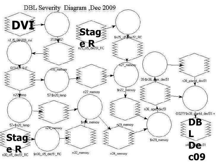 DVI Stage   R Stage   R DBL  Dec09