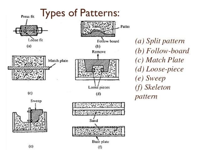 modern metal patterns pattern allowances in metal casting