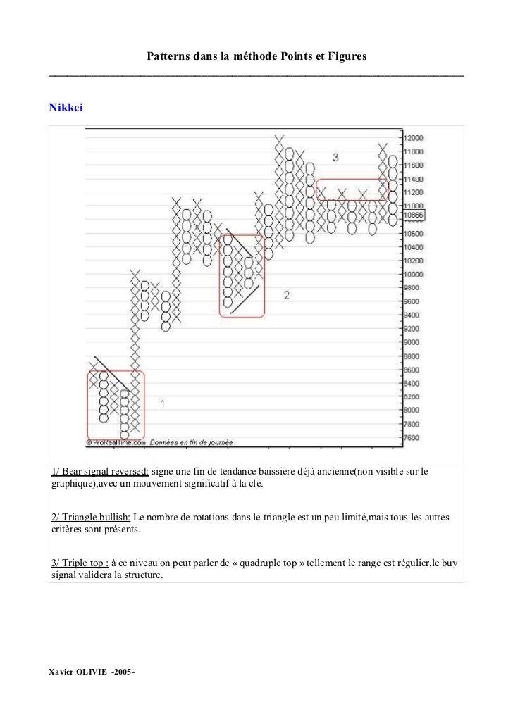 Patterns dans la méthode Points et Figures ____________________________________________________________________   Nikkei  ...