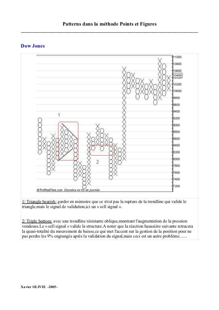 Patterns dans la méthode Points et Figures ____________________________________________________________________   Dow Jone...