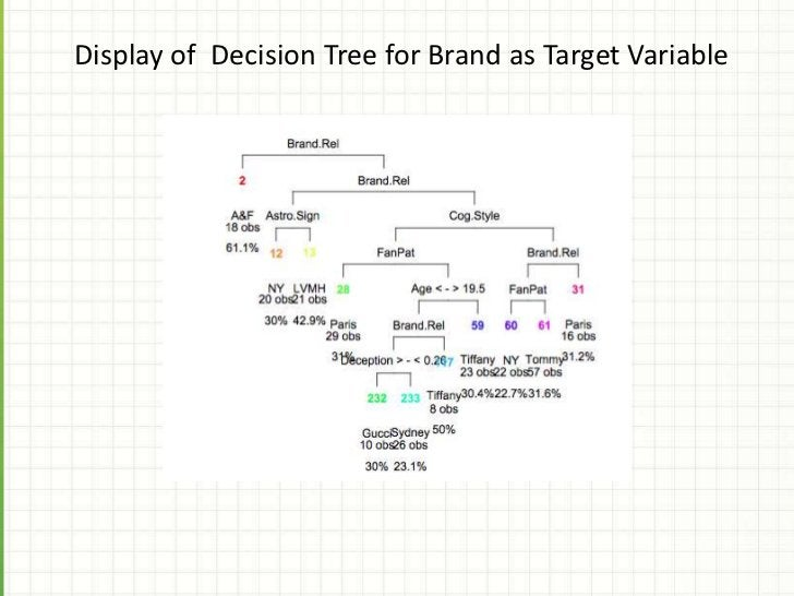 Model Comparison By Variables/Predictors