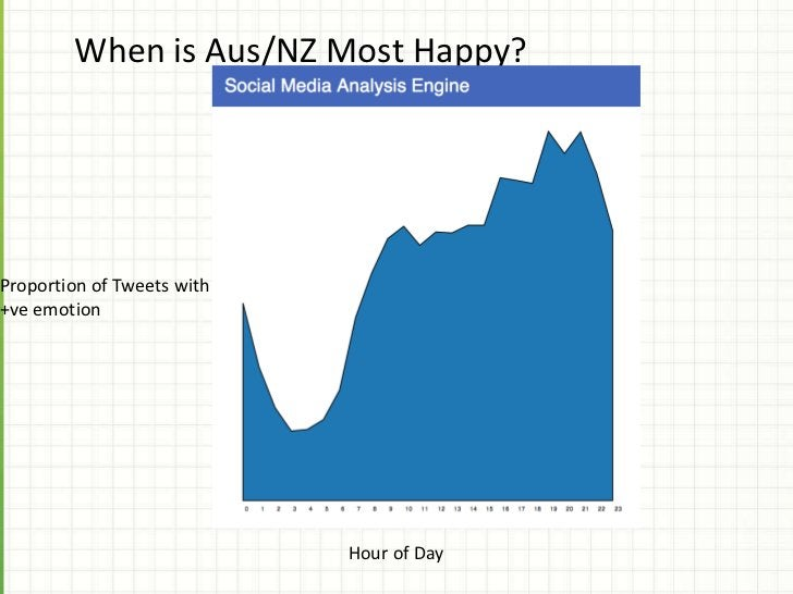 Which City is Sad ?Proportion of Tweets withsadness                              City