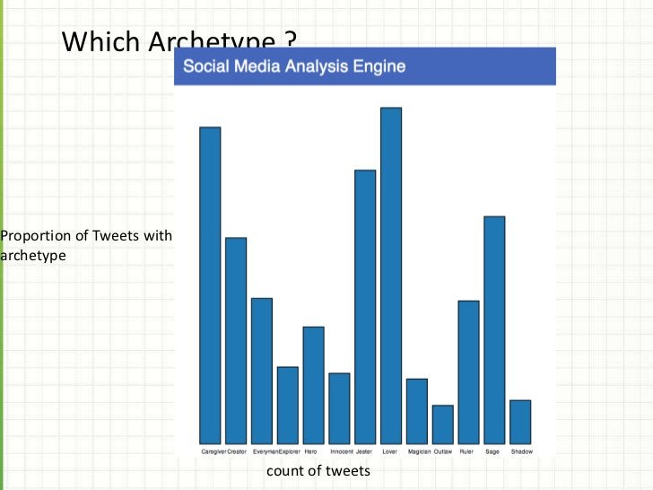 Australian Facebook Demographics (Source:socialbakers.com)                                                             31