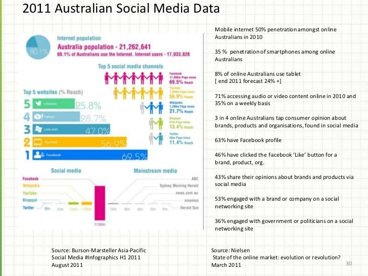 "March 2011 ""Online Australians Shift To Social Networks""            Most Online Australian Adults Use Social Media Regular..."