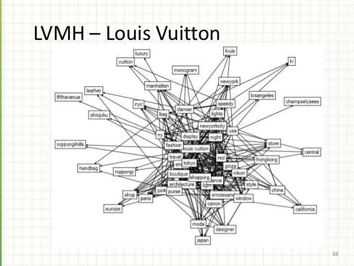Patterns of Big Social Data