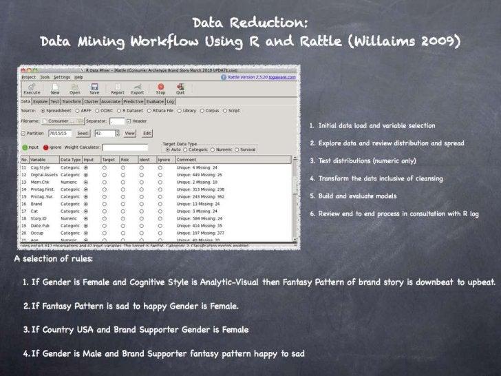 Exploring Variable Distributions (Training Data Set)