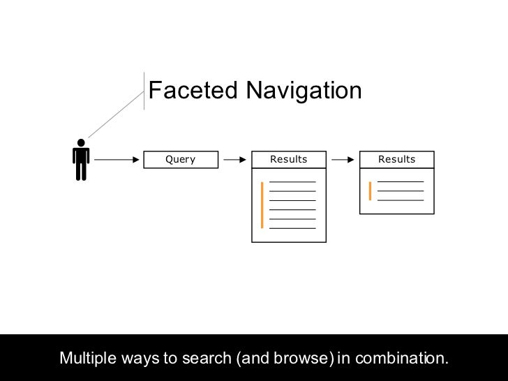 Multiple ways to search (and browse) in combination.