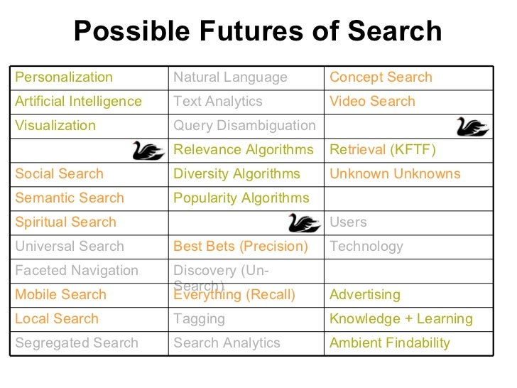 Possible Futures of Search Concept Search Advertising Everything (Recall) Mobile Search Knowledge + Learning Tagging Local...
