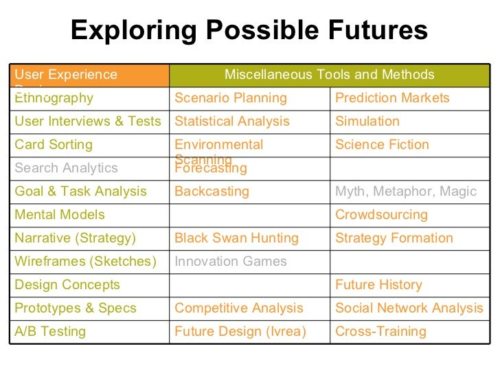 Exploring Possible Futures Future History Design Concepts Social Network Analysis Competitive Analysis Prototypes & Specs ...