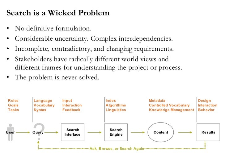 consumption a wicked problem Technology innovation management review october 2015 (volume 5, issue 10) wwwtimreviewca 31 governance solutions for wicked problems: metropolitan innovation ecosystems as frontrunners to sustainable well-being.