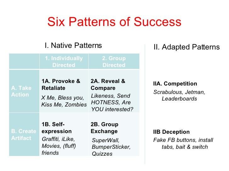 Six Patterns of Success <ul><li>II. Adapted Patterns </li></ul>I. Native Patterns IIA. Competition Scrabulous, Jetman, Lea...