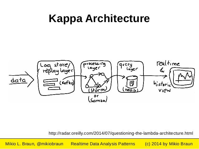 Realtime data analysis patterns for Architecture kappa