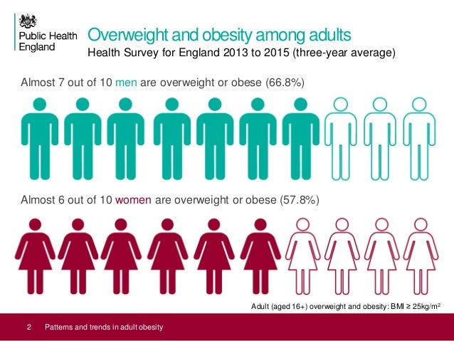 Patterns And Trends In Adult Obesity