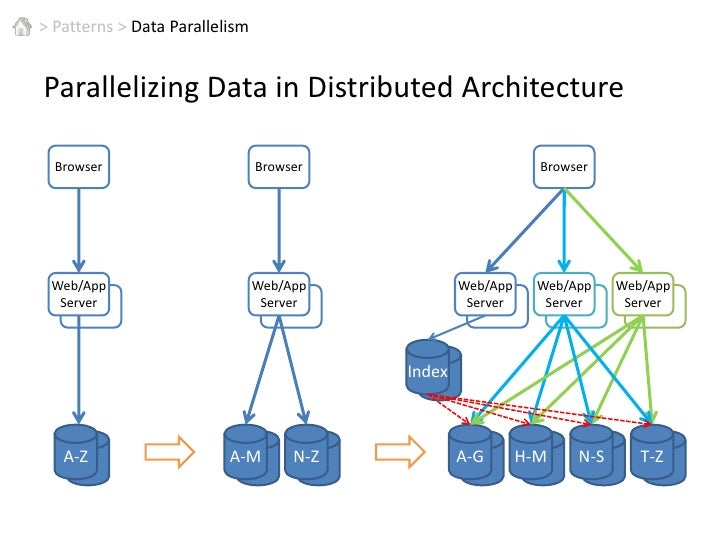 A Parallel Architecture patterns for parallel computing