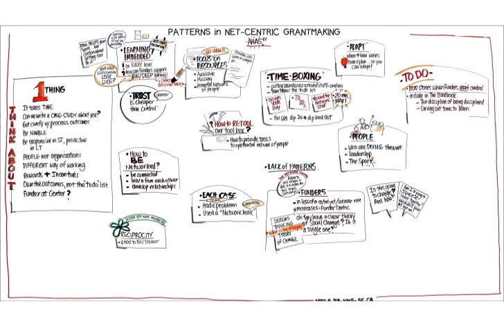 Patterns in Net Centric Grantmaking