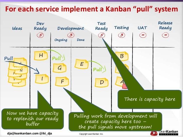 Patterns of Kanban Maturity Slide 6