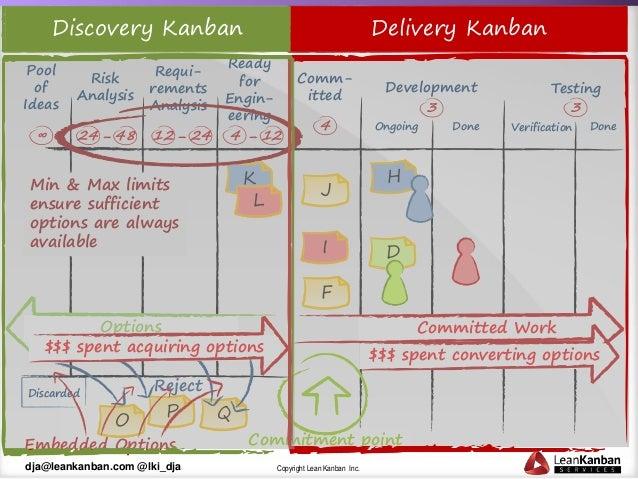 Copyright Lean Kanban Inc.dja@leankanban.com @lki_dja Discovery Kanban Prepares Options Ready for Engin- eering F I Comm- ...