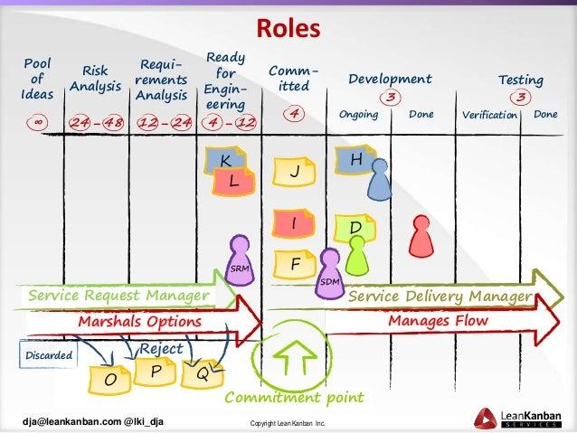 Patterns of Kanban Maturity Slide 9