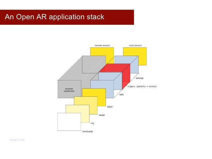 An Open AR application stack Image Credit