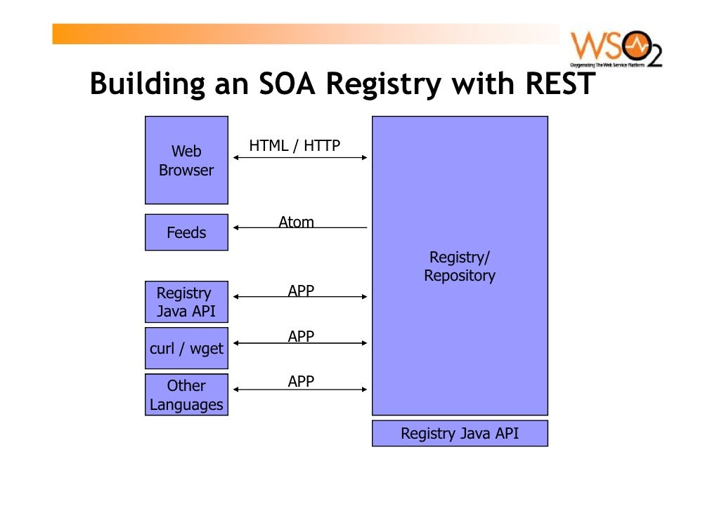 Building an SOA Registry with REST         Web        HTML / HTTP      Browser                        Atom       Feeds    ...