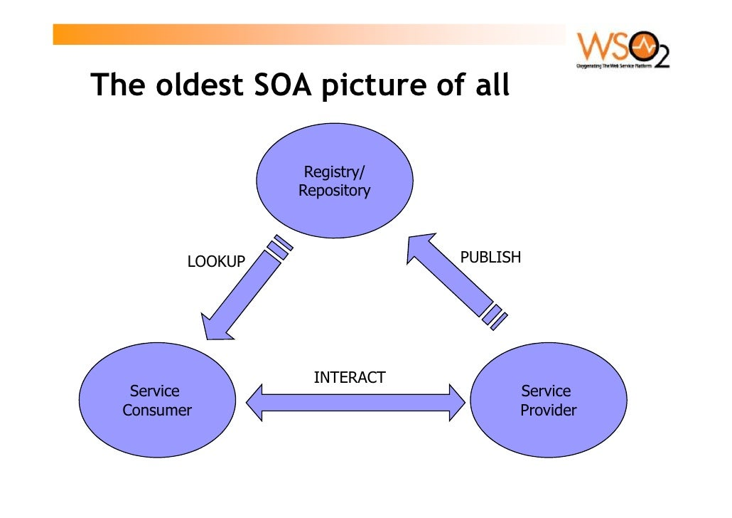 The oldest SOA picture of all                     Registry/                   Repository             LOOKUP               ...
