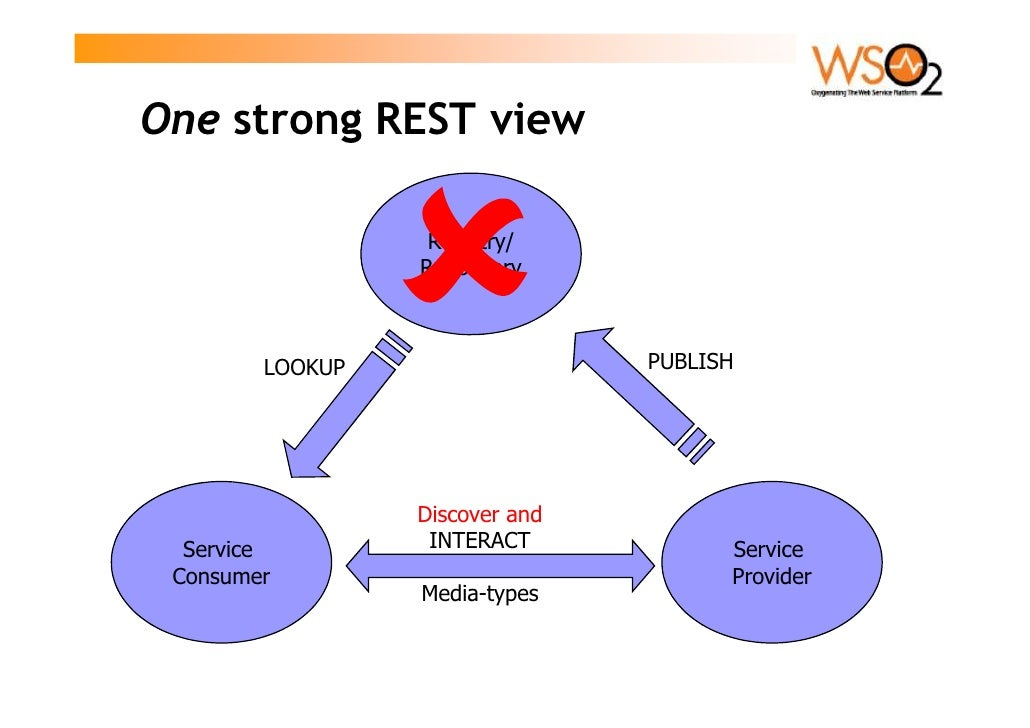 One strong REST view                    Registry/                  Repository            LOOKUP                  PUBLISH  ...
