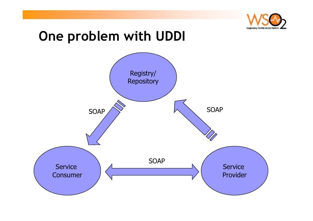 One problem with UDDI                      Registry/                    Repository                SOAP                SOAP...
