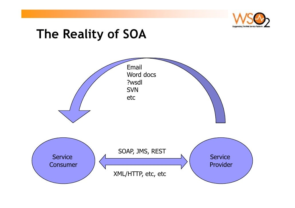 The Reality of SOA                   Email                  Word docs                  ?wsdl                  SVN         ...