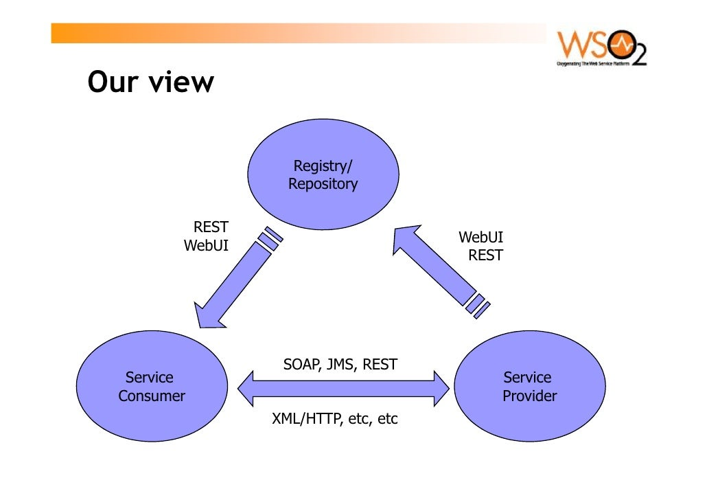 Our view                     Registry/                   Repository           REST                                      We...