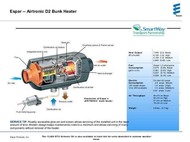 bunk heater wiring diagram freightliner gallery