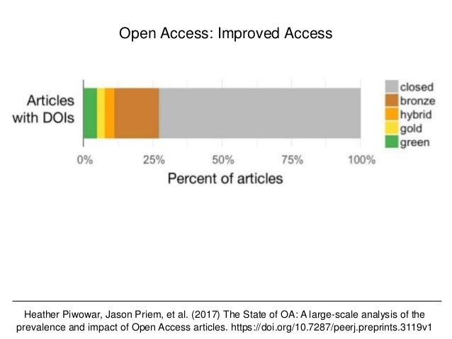 @hvdsomp CNI Fall 2017, December 12th 2017, Washington, DC Open Access: Improved Access Heather Piwowar, Jason Priem, et a...