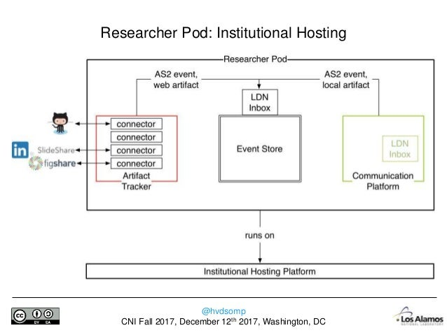 @hvdsomp CNI Fall 2017, December 12th 2017, Washington, DC Researcher Pod: Cross-Institutional/Institutional Archiving