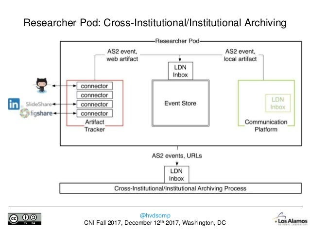 @hvdsomp CNI Fall 2017, December 12th 2017, Washington, DC • The researcher has a personal domain for scholarly communicat...