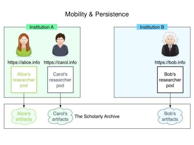 Mobility & Persistence: Alice Changes Institution