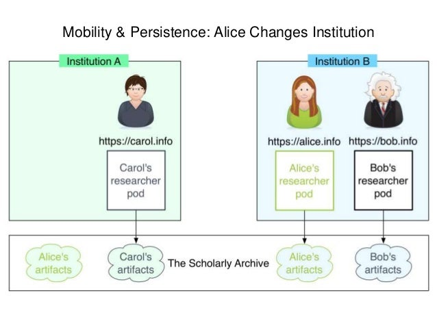 Mobility & Persistence: Carol Leaves Academia