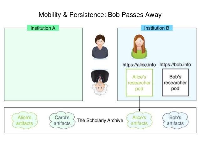 Mobility & Persistence: Bob Passes Away