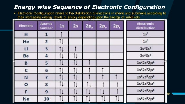 10 Energy wise Sequence of Electronic Configuration • Electronic Configuration refers to the distribution of electrons in ...