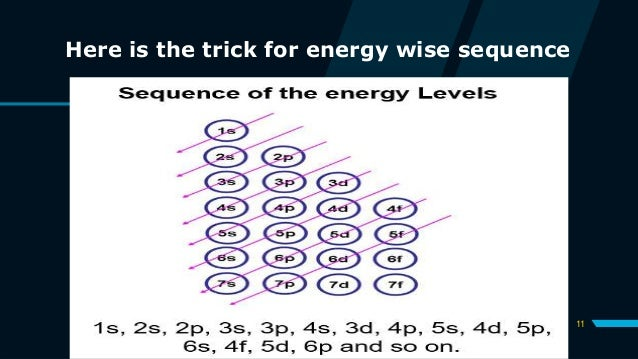11 Here is the trick for energy wise sequence