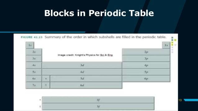 13 Blocks in Periodic Table