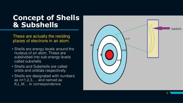 Concept of Shells & Subshells These are actually the residing places of electrons in an atom.  Shells are energy levels a...