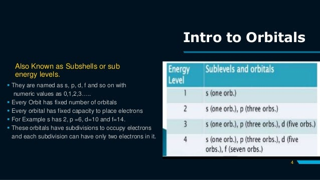 Intro to Orbitals Also Known as Subshells or sub energy levels.  They are named as s, p, d, f and so on with numeric valu...