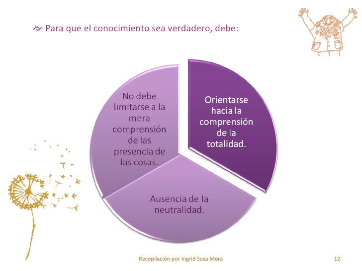 <ul><ul><li>Para que el conocimiento sea verdadero, debe: </li></ul></ul>Recopilación por Ingrid Sosa Mora
