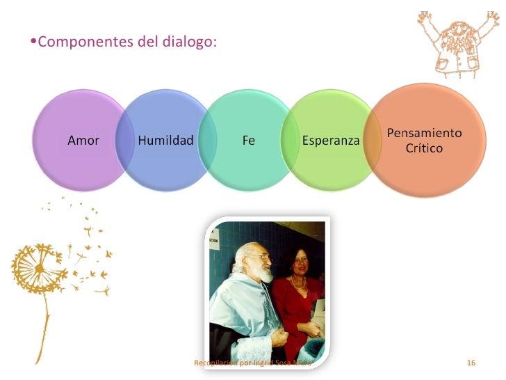 <ul><li>Componentes del dialogo: </li></ul>Recopilación por Ingrid Sosa Mora