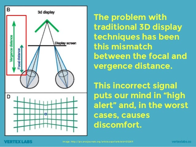 Image: http://jov.arvojournals.org/article.aspx?articleid=2122611 The problem with traditional 3D display techniques has b...