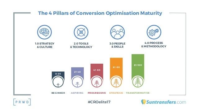 The 4 Pillars of Conversion Optimisation Maturity 1.0 STRATEGY & CULTURE 2.0 TOOLS & TECHNOLOGY 3.0 PEOPLE & SKILLS 4.0 PR...