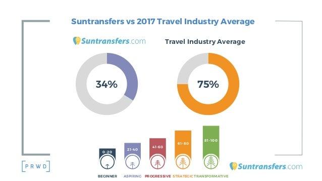 Suntransfers vs 2017 Travel Industry Average TRANSFORMATIVE 81-100 STRATEGIC 61-80 PROGRESSIVE 41-60 ASPIRING 21-40 BEGINN...
