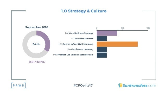 1.0 Strategy & Culture #CROelite17 1.01 Core Business Strategy 1.02 Business Mindset 1.03 Senior, Influential Champion 1.0...