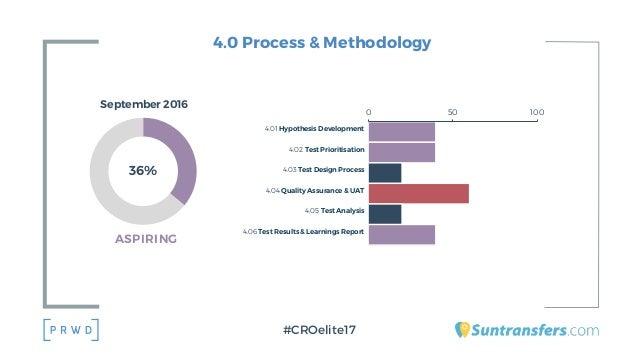 4.0 Process & Methodology #CROelite17 4.01 Hypothesis Development 4.02 Test Prioritisation 4.03 Test Design Process 4.04 Q...