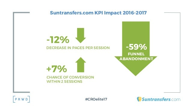 Suntransfers.com KPI Impact 2016-2017 #CROelite17 -59% FUNNEL ABANDONMENT +7% CHANCE OF CONVERSION WITHIN 2 SESSIONS -12% ...